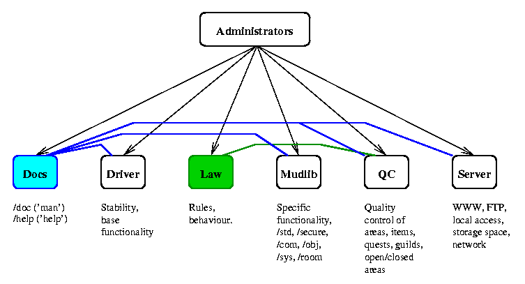 Department hierarchy (docs, driver, law, mudlib, quality control, server)